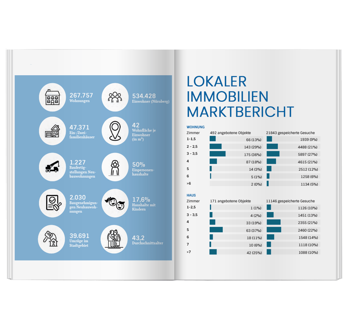 marktbericht